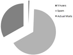 2011 Spam Statistics